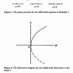 Ordinary Differential Equations - Understanding The Phase Portraits