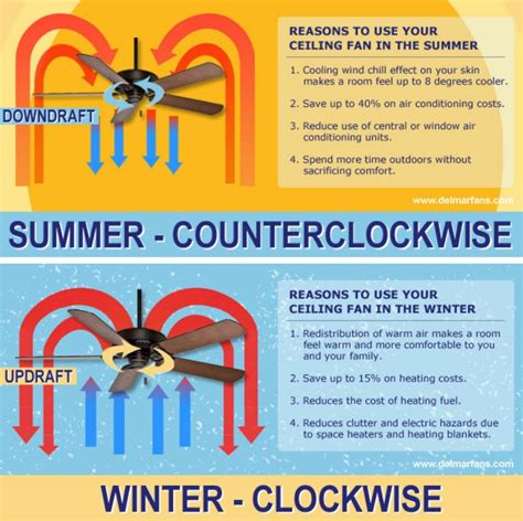 Which Direction Should A Ceiling Fan Spin by Grand Summer Ceiling Fan Ceiling Fan Direction For Summer