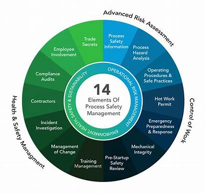 Elements Safety Process Management Psm Platform Approach