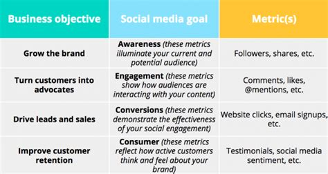 Social Media Strategy Template 7 Social Media Templates To Save You Hours Of Work