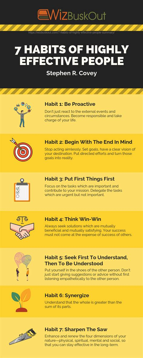 habits  highly effective people summary learn