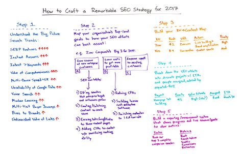 Seo Meaning In Business by Seo Marketing Tips From Rand Fishkin Of Moz