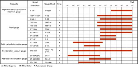 diavac limitedvacuum gauges