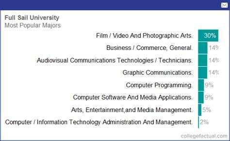 full sail university majors degree programs