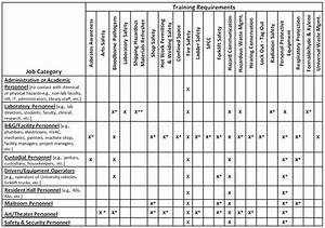 health and safety training template training matrix With safety training matrix template