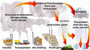 Effects Of Air Pollution  Lesson 0048