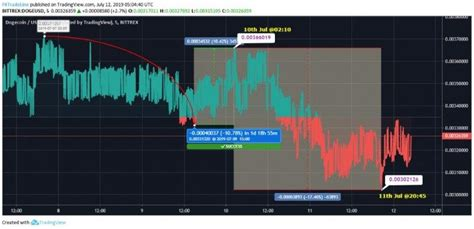 Dogecoin Prices Trading Downside, Will It Show Improvement ...