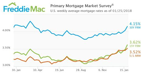 Freddie Mac: Mortgage rates hit highest level since March ...