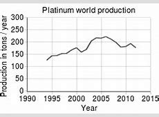 Plateno Wikipedia's Platinum as translated by GramTrans