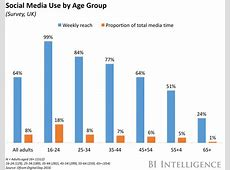 Social Media displaces Phone Calls and emails in the UK