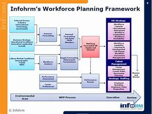 fine workforce planning template ideas resume ideas With human capital planning template