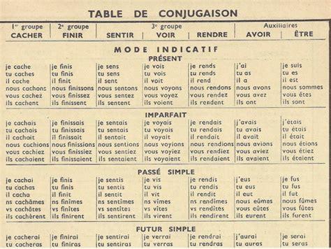 What Is A List Of French Verb Conjugations Foreign Language Lista De Verbos Listado De