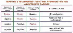 OncoPrescribe -... Hepatitis B Surface Antibody