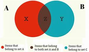 Venn Diagram Examples  Problems  Solutions  Formula
