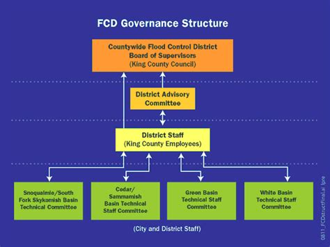 governance king county flood control district king county