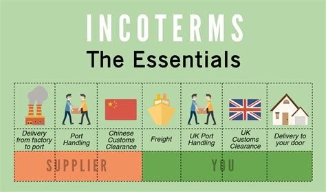 incoterms essentials bcc accredited north western