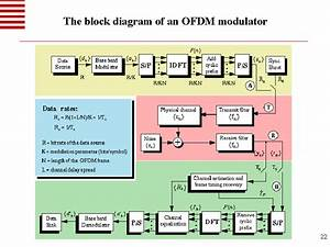The Block Diagram Of An Ofdm Modulator