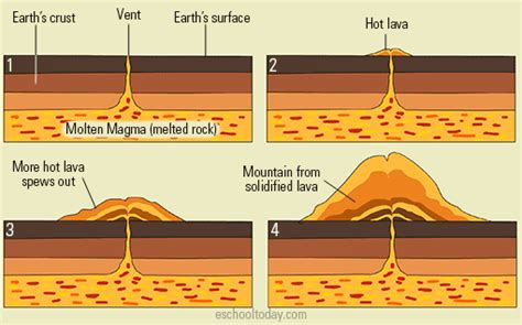 landforms formed from volcanic activity