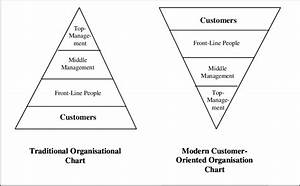 9 Traditional Organisation Chart Versus Modern Customer