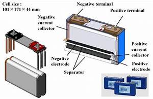 Introduction To Lithium-ion Batteries