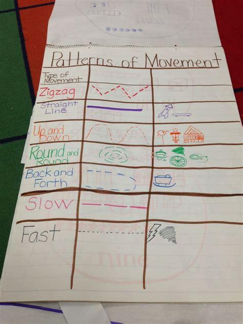 patterns  movement science anchor charts kindergarten