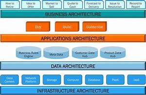 Enterprise Architecture For The Hybrid It World