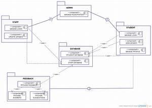 Online Grading System   Component Diagram  Uml