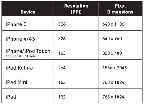 iphone screen dimensions iphone screen sizes resolutions visual ly ios device screen chart for developers the graphic mac