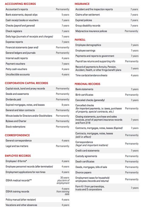 sponsored    record retention guidelines