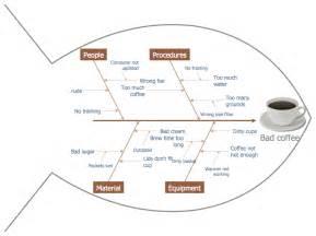 Fishbone Diagram Example