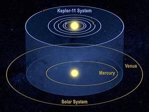 Universo Online | Kepler: Cosecha planetaria