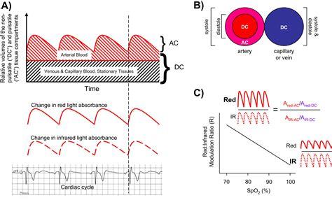 Pulse Oximeter Readings Interpretation
