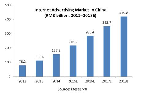 growth   chinese  advertising market