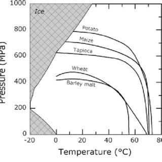 Phase Diagram For Potato by Pressure Temperature Phase Diagram For Complete