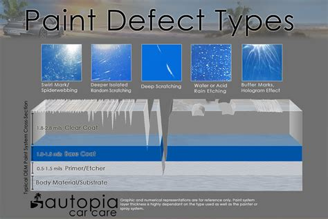 Detail Institute- What Are Paint Defects