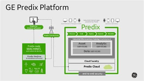 Predix Cloud