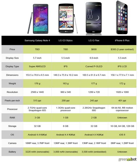 android phone comparison comparing the iphone 6 plus to modern android quot phablets
