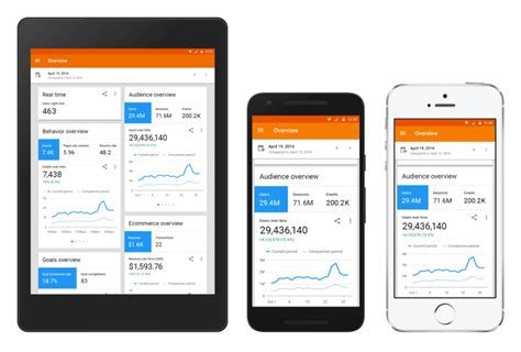 mobile app for android analytics mobile app gets a major upgrade on ios