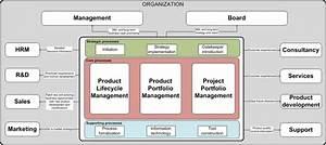 Implementation Model Overview
