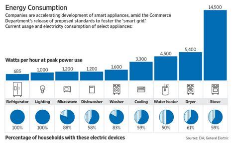 Потребляемая мощность бытовых электроприборов