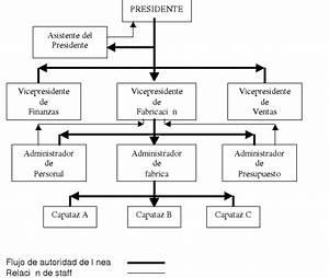 Teorias Administrativas  Seguidores Y Organizaci U00d3n De La
