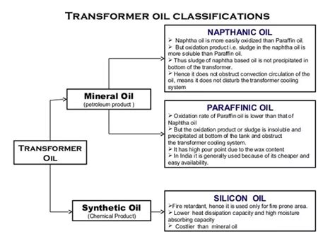 What Are The Types Of Transformer Oil?