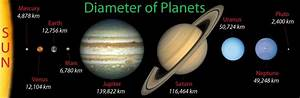 Size of Planets in Order - Diameter of Planets Comparison