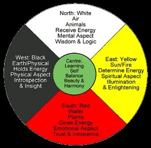 native american medicine wheel traditional native healing