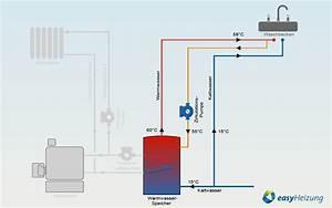 Warmwasserspeicher An Heizung Anschließen : warmwasser zirkulationspumpe easyheizung ~ Buech-reservation.com Haus und Dekorationen