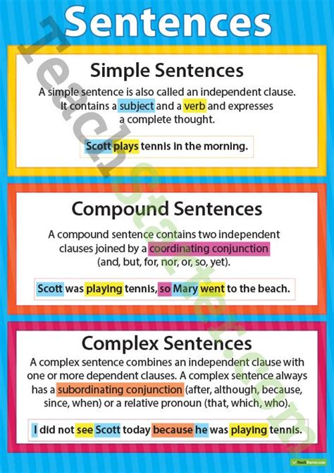 Simple, Compound And Complex Sentences Poster