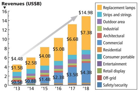 Research Projects Five Years Of Growth For Packaged Leds