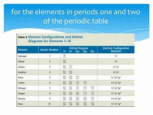 Configuration And Orbital Diagram Answers