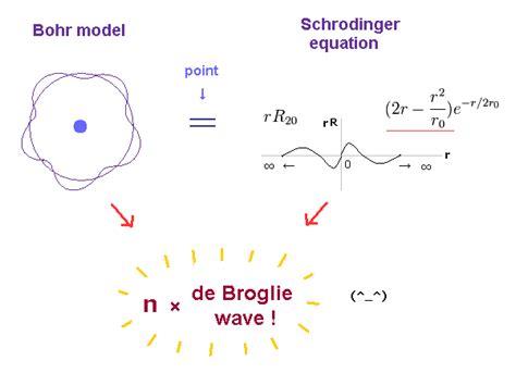 Schrodinger equation vs. Bohr model