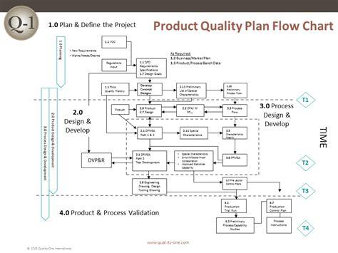 apqp pqp flow chart quality